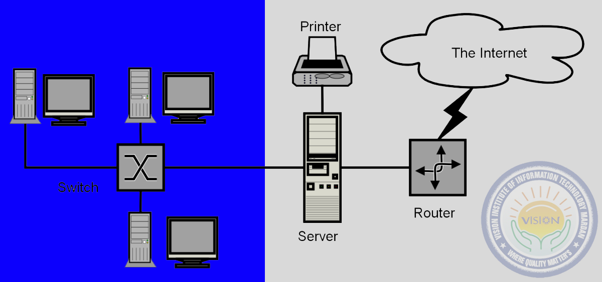 Learn Networking fundamentals in CCNA Router & Switches